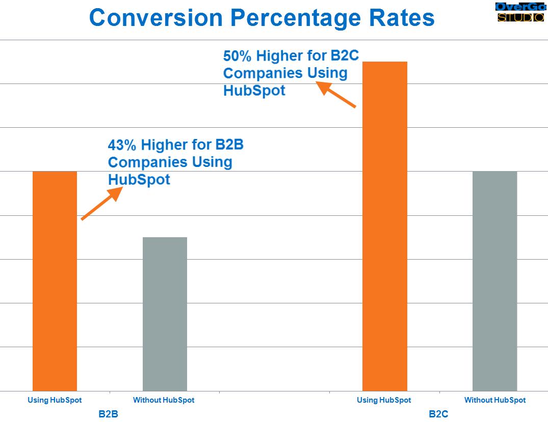 Conversion rates resultaat met HubSpot